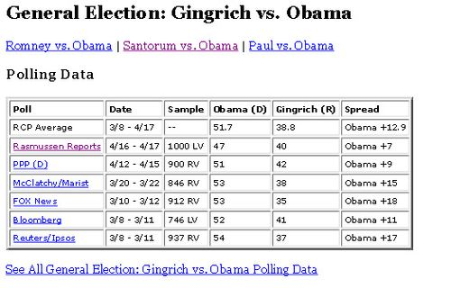 General gingrich polling