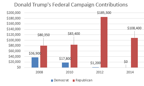Trump-Contributions-Charted2